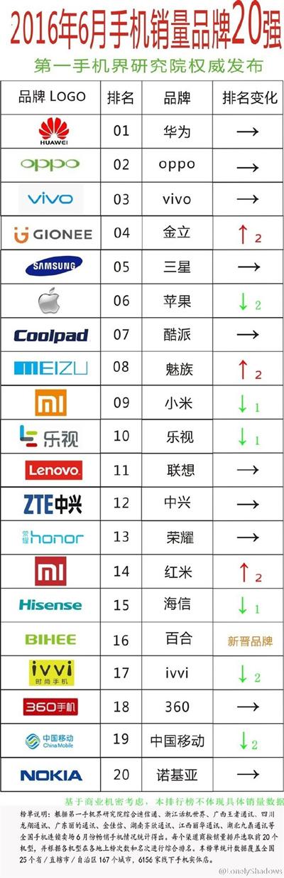 ТОП-20 производителей смартфонов в Китае за июнь