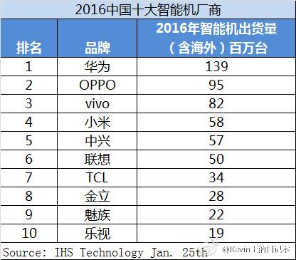 ТОП-10 крупнейших китайских производителей за 2016 г