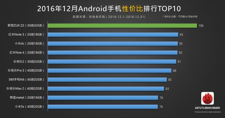 Рейтинг Android-смартфонов по соотношению произ-ти и цены