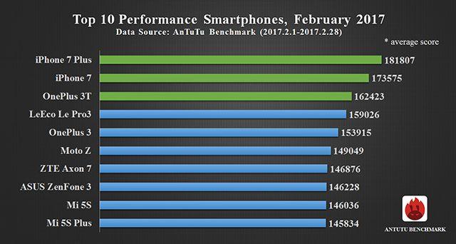 Рейтинг смартфонов по производительности в AnTuTu