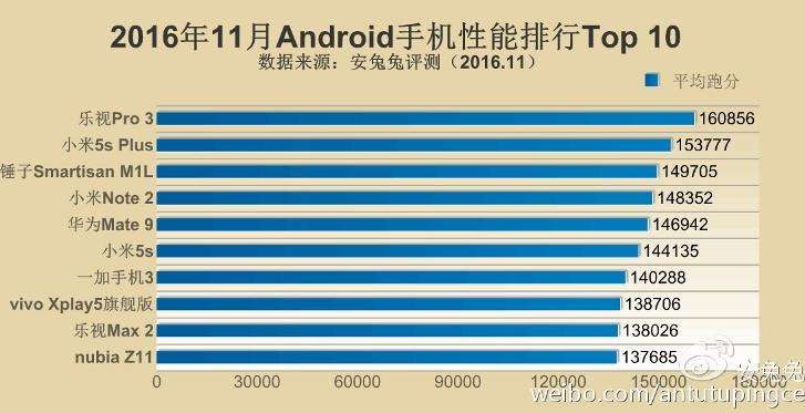 Самые мощные смартфоны по версии AnTuTu за ноябрь